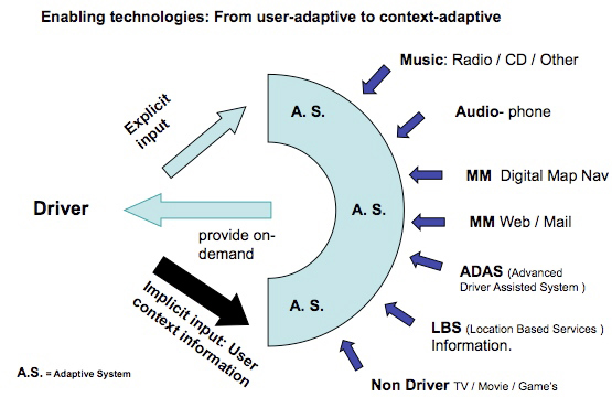 As it is almost impossible to predict how a user will respond to an In Vehcile Entertainment and Telematic ssytem one approach is to make the system adapt to the user. DHS via a Frame Work 6 project developed and adaptive solutio for the IFE (In-Flight Entertainment) system on the A380